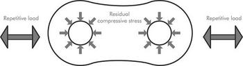 Residual Compressive Stress