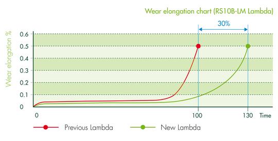 grafiek_Lambda-01.png