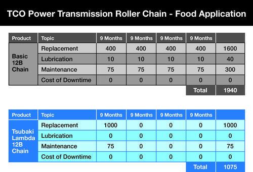 TSU335_Tsubaki_Total_Cost_of_Ownership_Table_Pic_2.jpg